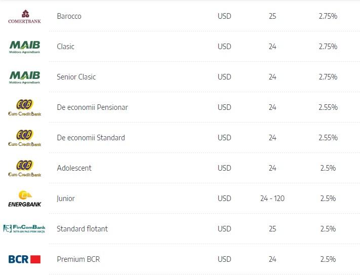 De opțiunile de tranzacționare valutare